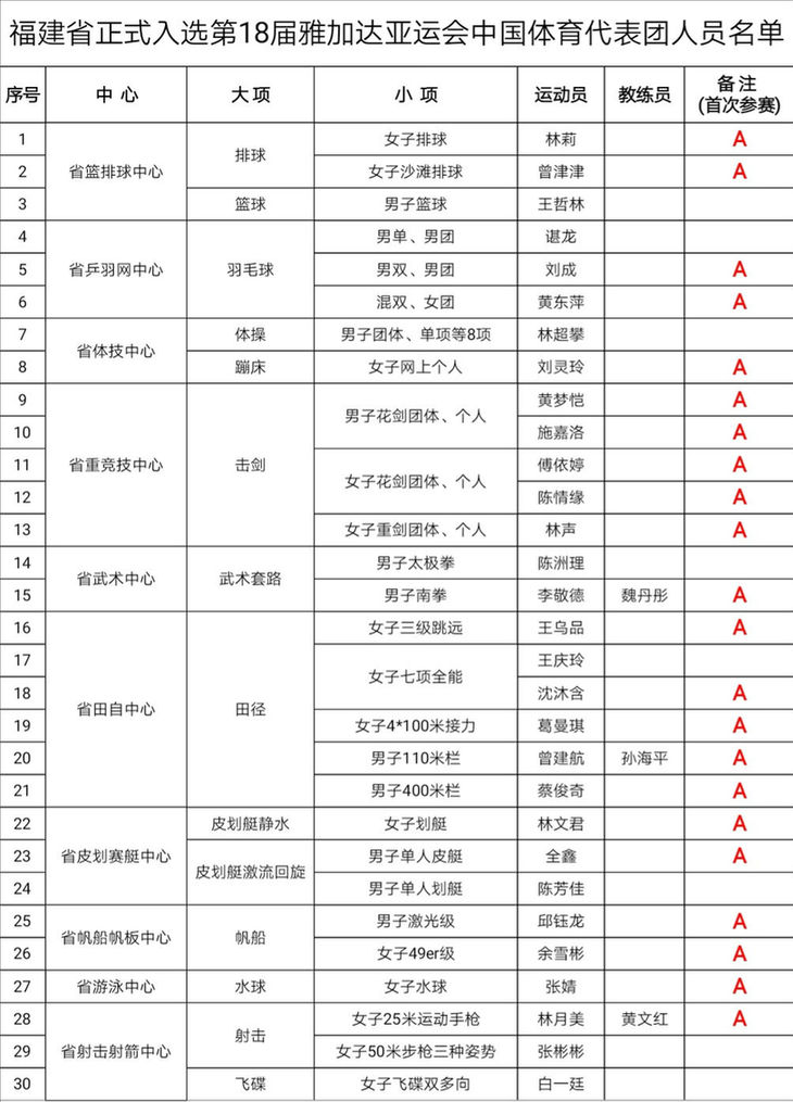 第十八届亚运会365bet代表团名单出炉!福建省30名运动员榜上有名