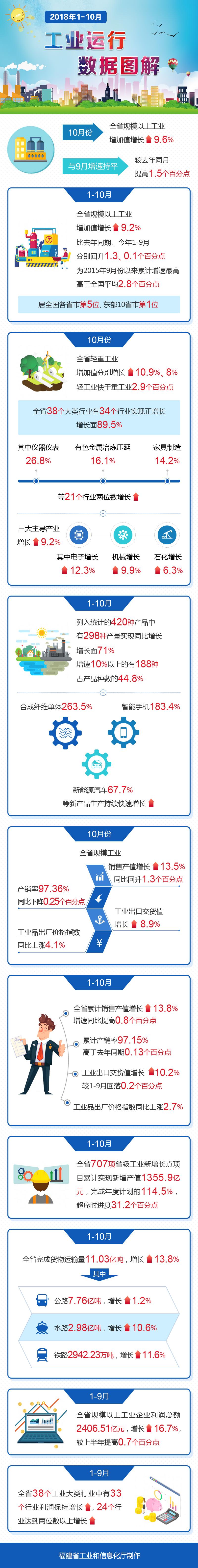 图解:2018年1-10月工业运行数据